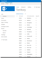 External data from MS SQL database is displayed on SharePoint 2013 page