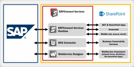 bcs sharepoint diagram