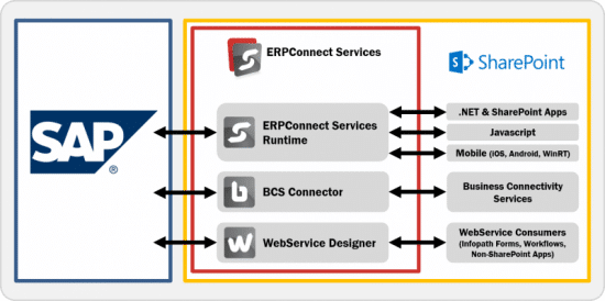 ERPConnectorArchitecture
