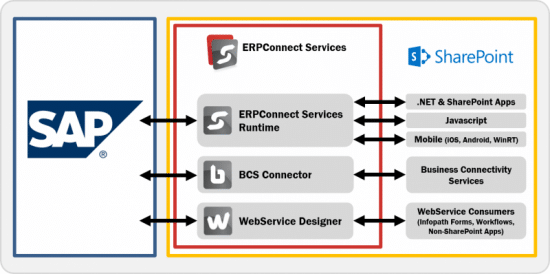Business Connectivity Services SAP Connector - Lightning Tools
