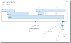 SharePoint Timeline Web Part View