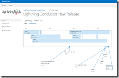 SharePoint Timeline Rollup